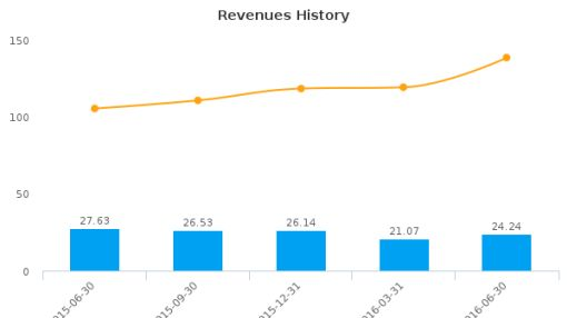 PCTEL, Inc. :PCTI-US: Earnings Analysis: Q2, 2016 By the Numbers : August 11, 2016