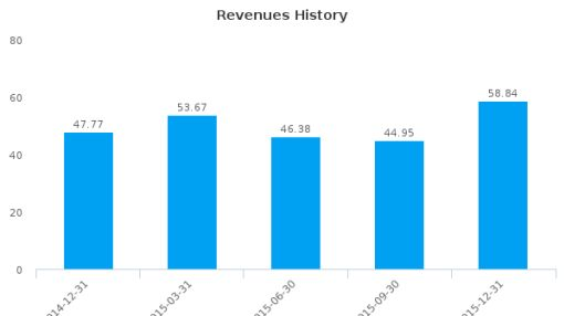 Silverlake Axis Ltd. Earnings Analysis: Q2, 2016 By the Numbers