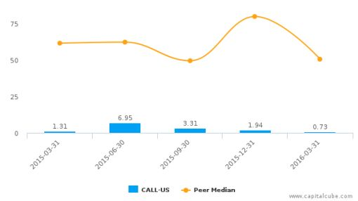 magicJack VocalTec Ltd. :CALL-US: Earnings Analysis: Q1, 2016 By the Numbers