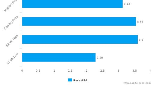 Itera ASA : Overvalued relative to peers, but may deserve another look