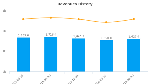 Asbury Automotive Group, Inc. :ABG-US: Earnings Analysis: Q2, 2016 By the Numbers : August 4, 2016