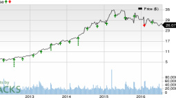Hanesbrands (HBI) to Report Q2 Earnings: What to Expect?
