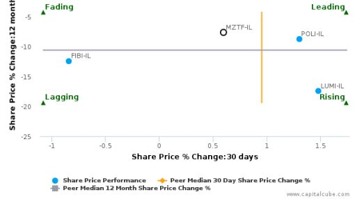 Mizrahi Tefahot Bank Ltd. breached its 50 day moving average in a Bearish Manner : MZTF-IL : August 5, 2016