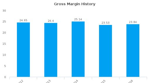 Transcat, Inc. :TRNS-US: Earnings Analysis: 2016 By the Numbers : July 25, 2016
