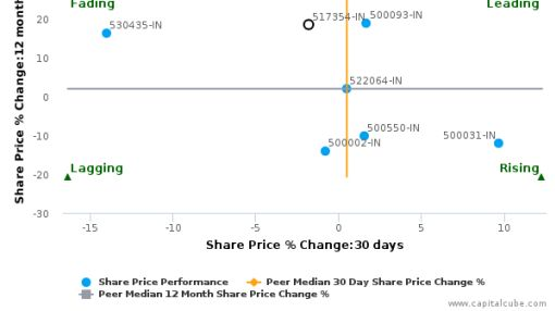 Havells India Ltd. breached its 50 day moving average in a Bearish Manner : 517354-IN : July 9, 2016