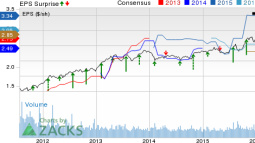 Cincinnati Financial (CINF) Q2 Earnings Beat, Revenues Up