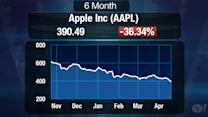 Apple Investors Brace for Earnings Report