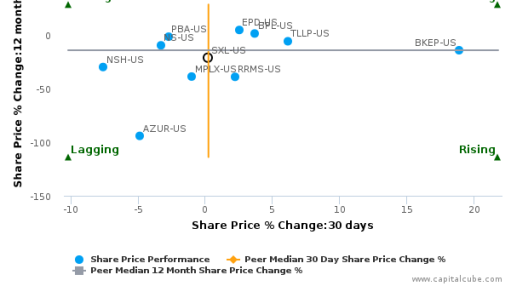Sunoco Logistics Partners LP breached its 50 day moving average in a Bearish Manner : SXL-US : July 22, 2016