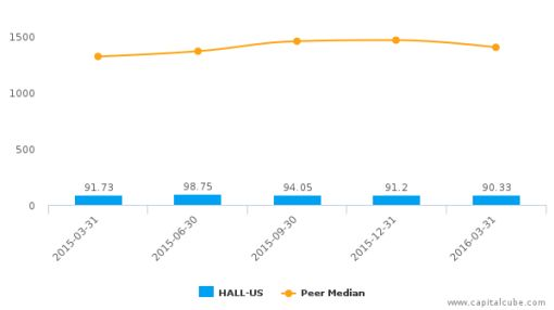 Hallmark Financial Services, Inc. :HALL-US: Earnings Analysis: Q1, 2016 By the Numbers