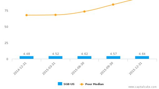 Southwest Georgia Financial Corp. Earnings Analysis: Q4, 2015 By the Numbers