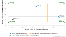MOBOTIX AG breached its 50 day moving average in a Bearish Manner : MBQ-DE : February 14, 2017