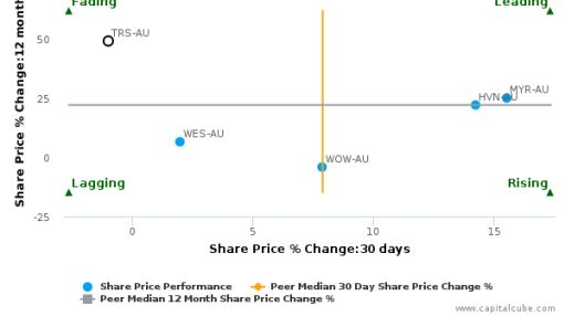 The Reject Shop Ltd. breached its 50 day moving average in a Bearish Manner : TRS-AU : August 25, 2016