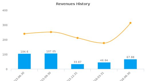 FutureFuel Corp. :FF-US: Earnings Analysis: Q2, 2016 By the Numbers : August 12, 2016