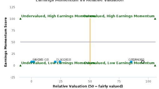 Great Portland Estates Plc breached its 50 day moving average in a Bearish Manner : GPOR-GB : August 17, 2016