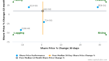 Haw Par Corp. Ltd. breached its 50 day moving average in a Bearish Manner : H02-SG : December 23, 2016