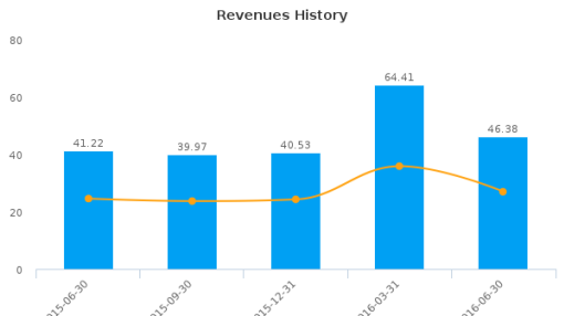 Republic Bancorp, Inc. (Kentucky) :RBCAA-US: Earnings Analysis: Q2, 2016 By the Numbers : August 10, 2016