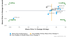 Insperity, Inc. breached its 50 day moving average in a Bearish Manner : NSP-US : November 30, 2016