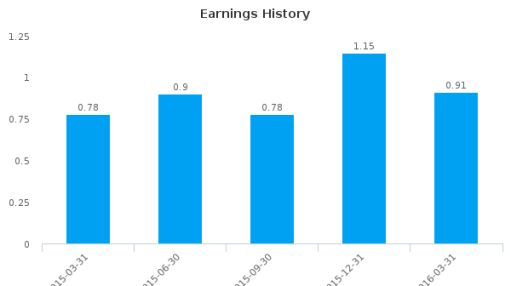 Citizens First Corp. :CZFC-US: Earnings Analysis: Q1, 2016 By the Numbers : June 28, 2016