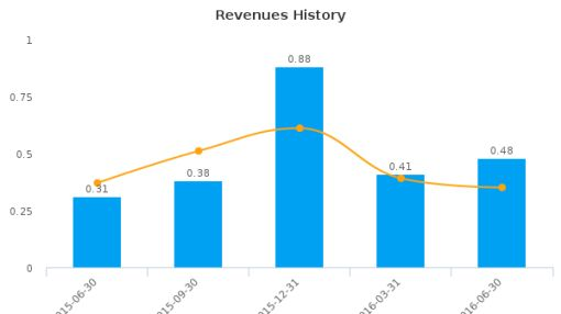 Theralase Technologies, Inc. :TLT-CA: Earnings Analysis: Q2, 2016 By the Numbers : September 13, 2016