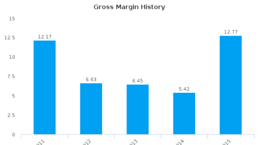Theta Edge Bhd. :9075-MY: Earnings Analysis: 2015 By the Numbers
