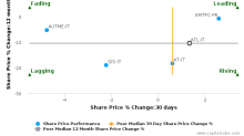Atlantia SpA breached its 50 day moving average in a Bullish Manner : ATL-IT : October 25, 2016