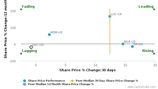 Dominion Diamond Corp. breached its 50 day moving average in a Bearish Manner : DDC-US : August 29, 2016