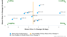 FLIR Systems, Inc. breached its 50 day moving average in a Bearish Manner : FLIR-US : October 5, 2016
