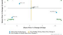 The Brink's Co. breached its 50 day moving average in a Bearish Manner : BCO-US : October 21, 2016
