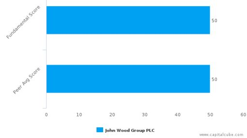 John Wood Group Plc – Value Analysis (LONDON:WG) : September 8, 2016