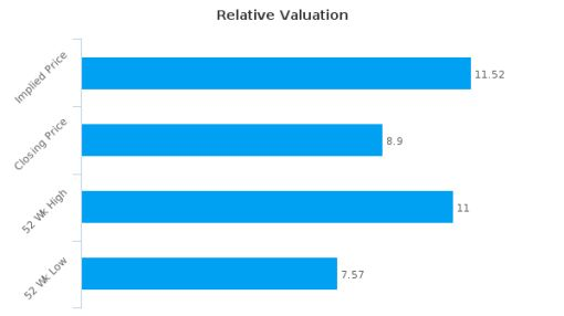 Prim SA : Undervalued relative to peers, but don't ignore the other factors