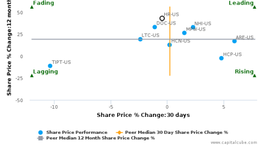 Healthcare Realty Trust, Inc. breached its 50 day moving average in a Bearish Manner : HR-US : August 17, 2016