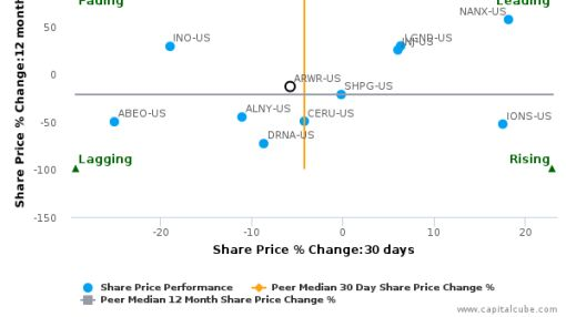 Arrowhead Pharmaceuticals, Inc. breached its 50 day moving average in a Bullish Manner : ARWR-US : July 11, 2016
