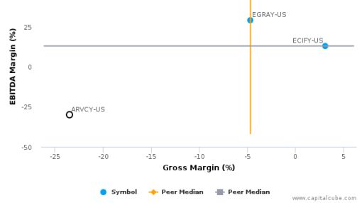 Areva SA :ARVCY-US: Earnings Analysis: For the six months ended December 31, 2015