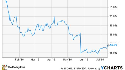 Why Ionis Pharmaceuticals Inc. Is Surging Today