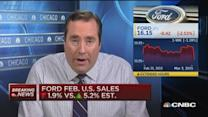 Ford Feb. sales down 1.9% vs. estimate