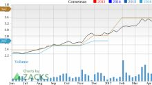 Can Advanced Energy Industries (AEIS) Run Higher on Strong Earnings Estimate Revisions?