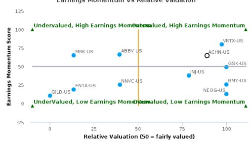 Achillion Pharmaceuticals, Inc. breached its 50 day moving average in a Bearish Manner : ACHN-US : July 20, 2016