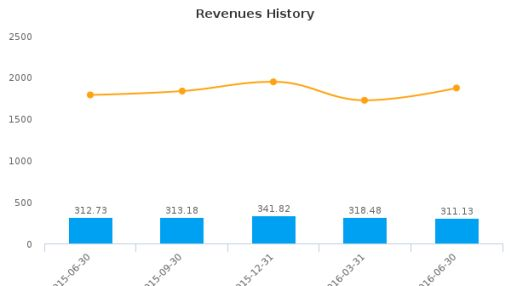 TeleTech Holdings, Inc. :TTEC-US: Earnings Analysis: Q2, 2016 By the Numbers : August 9, 2016