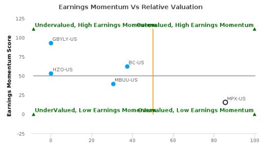 Marine Products Corp. breached its 50 day moving average in a Bearish Manner : MPX-US : September 27, 2016