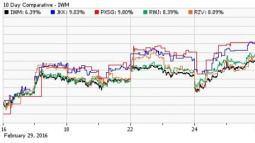 Small Cap ETFs Leading Current Market Rally