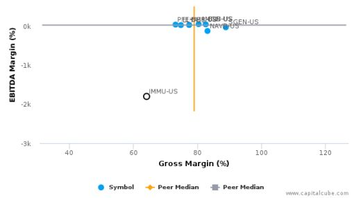 Immunomedics, Inc. :IMMU-US: Earnings Analysis: 2016 By the Numbers : August 25, 2016