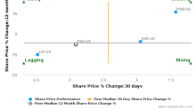 Public Storage breached its 50 day moving average in a Bearish Manner : PSA-US : April 27, 2017