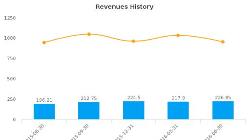 Exchange Income Corp. :EIF-CA: Earnings Analysis: Q2, 2016 By the Numbers : August 16, 2016