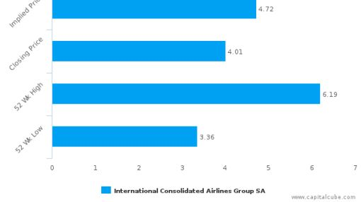 International Consolidated Airlines Group SA : Fairly valued, but don't skip the other factors