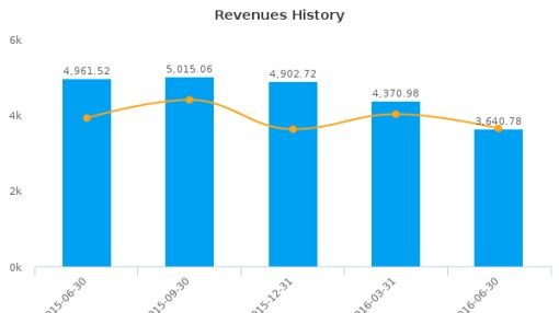 Huaneng Power International, Inc. :HNP-US: Earnings Analysis: Q2, 2016 By the Numbers : August 9, 2016
