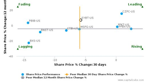 Stock Yards Bancorp, Inc. breached its 50 day moving average in a Bearish Manner : SYBT-US : June 28, 2016