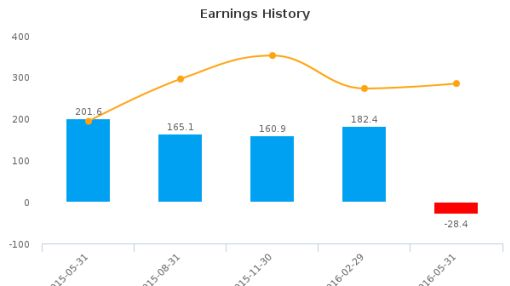 ConAgra Foods, Inc. :CAG-US: Earnings Analysis: Q4, 2016 By the Numbers : July 22, 2016
