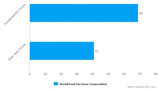 World Fuel Services Corp. – Value Analysis (NYSE:INT) : September 12, 2016