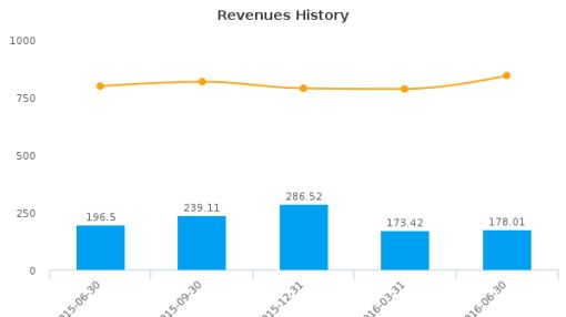NACCO Industries, Inc. :NC-US: Earnings Analysis: Q2, 2016 By the Numbers : August 5, 2016