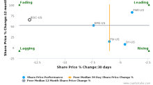 IES Holdings, Inc. breached its 50 day moving average in a Bearish Manner : IESC-US : January 10, 2017